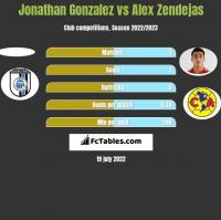Jonathan Gonzalez vs Alex Zendejas h2h player stats