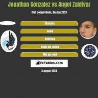 Jonathan Gonzalez vs Angel Zaldivar h2h player stats