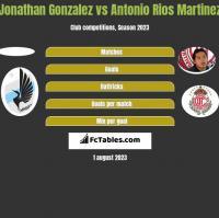 Jonathan Gonzalez vs Antonio Rios Martinez h2h player stats