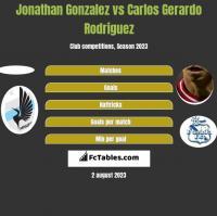Jonathan Gonzalez vs Carlos Gerardo Rodriguez h2h player stats