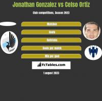 Jonathan Gonzalez vs Celso Ortiz h2h player stats