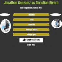 Jonathan Gonzalez vs Christian Rivera h2h player stats