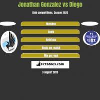 Jonathan Gonzalez vs Diego h2h player stats