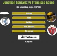 Jonathan Gonzalez vs Francisco Acuna h2h player stats