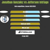 Jonathan Gonzalez vs Jefferson Intriago h2h player stats