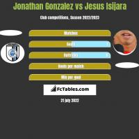 Jonathan Gonzalez vs Jesus Isijara h2h player stats
