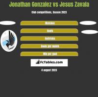 Jonathan Gonzalez vs Jesus Zavala h2h player stats