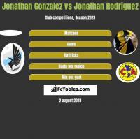 Jonathan Gonzalez vs Jonathan Rodriguez h2h player stats