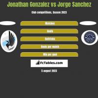 Jonathan Gonzalez vs Jorge Sanchez h2h player stats