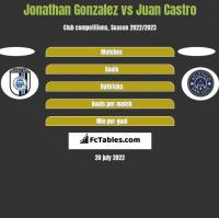 Jonathan Gonzalez vs Juan Castro h2h player stats
