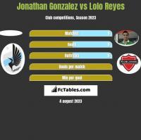 Jonathan Gonzalez vs Lolo Reyes h2h player stats