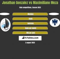 Jonathan Gonzalez vs Maximiliano Meza h2h player stats