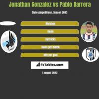 Jonathan Gonzalez vs Pablo Barrera h2h player stats