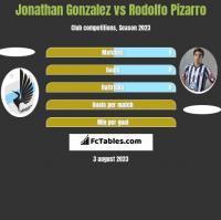 Jonathan Gonzalez vs Rodolfo Pizarro h2h player stats