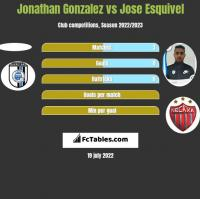 Jonathan Gonzalez vs Jose Esquivel h2h player stats