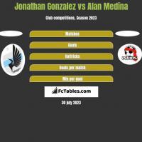 Jonathan Gonzalez vs Alan Medina h2h player stats