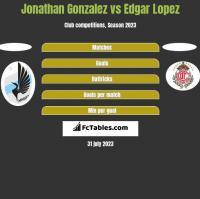 Jonathan Gonzalez vs Edgar Lopez h2h player stats
