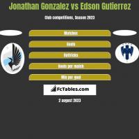 Jonathan Gonzalez vs Edson Gutierrez h2h player stats
