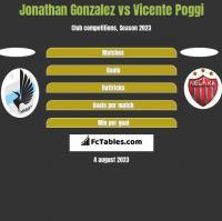 Jonathan Gonzalez vs Vicente Poggi h2h player stats