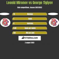 Leonid Mironov vs George Tigiyev h2h player stats