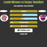 Leonid Mironov vs Sergey Shustikov h2h player stats