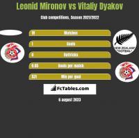 Leonid Mironov vs Witalij Diakow h2h player stats