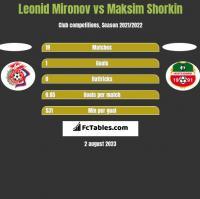 Leonid Mironov vs Maksim Shorkin h2h player stats