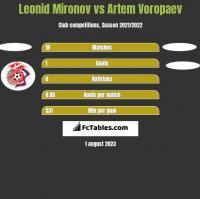 Leonid Mironov vs Artem Voropaev h2h player stats
