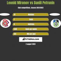 Leonid Mironov vs Daniil Petrunin h2h player stats