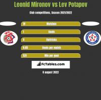 Leonid Mironov vs Lev Potapov h2h player stats