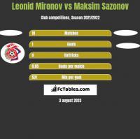 Leonid Mironov vs Maksim Sazonov h2h player stats