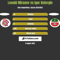 Leonid Mironov vs Igor Kutergin h2h player stats