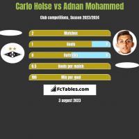Carlo Holse vs Adnan Mohammed h2h player stats