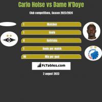 Carlo Holse vs Dame N'Doye h2h player stats