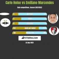 Carlo Holse vs Emiliano Marcondes h2h player stats
