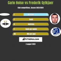 Carlo Holse vs Frederik Gytkjaer h2h player stats