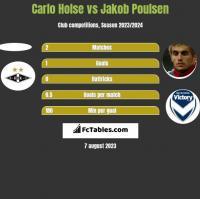 Carlo Holse vs Jakob Poulsen h2h player stats