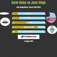 Carlo Holse vs Jens Stage h2h player stats