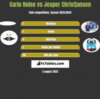 Carlo Holse vs Jesper Christjansen h2h player stats
