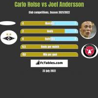 Carlo Holse vs Joel Andersson h2h player stats