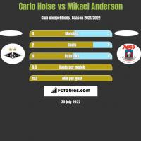 Carlo Holse vs Mikael Anderson h2h player stats