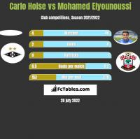 Carlo Holse vs Mohamed Elyounoussi h2h player stats