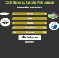 Carlo Holse vs Rasmus Falk Jensen h2h player stats