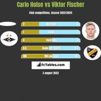 Carlo Holse vs Viktor Fischer h2h player stats