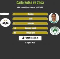 Carlo Holse vs Zeca h2h player stats