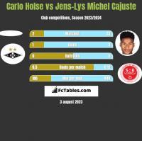 Carlo Holse vs Jens-Lys Michel Cajuste h2h player stats
