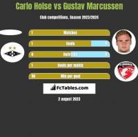 Carlo Holse vs Gustav Marcussen h2h player stats