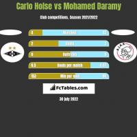 Carlo Holse vs Mohamed Daramy h2h player stats