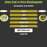 Anton Kralj vs Brice Wembangomo h2h player stats