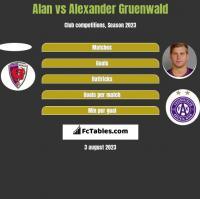 Alan vs Alexander Gruenwald h2h player stats